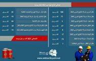 أنفوغرافيك يبين الإنتاج اليومي للنفط الخام في ليبيا
